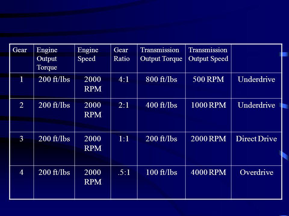 GearEngine Output Torque Engine Speed Gear Ratio Transmission Output Torque Transmission Output Speed 1200 ft/lbs2000 RPM 4:1800 ft/lbs500 RPMUnderdri