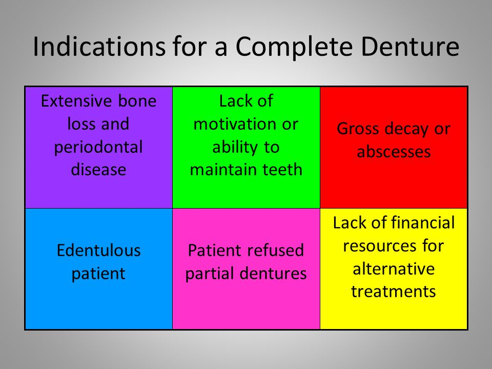 Components of a Complete Denture Anatomical teeth Flange Saddle Denture base Complete denture