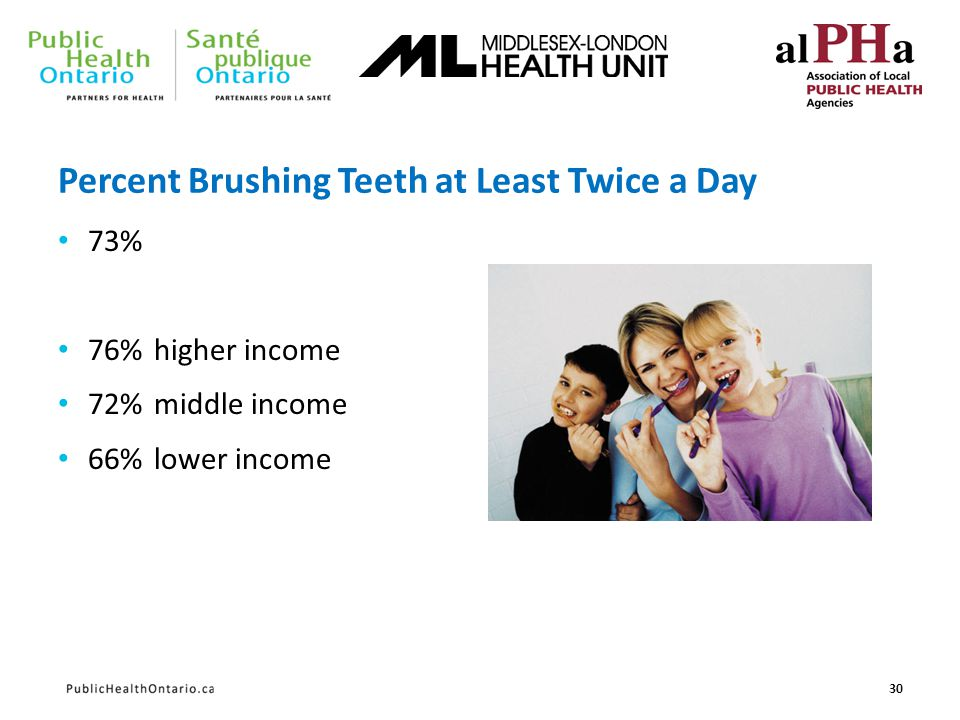 Percent Brushing Teeth at Least Twice a Day 73% 76%higher income 72%middle income 66%lower income 30