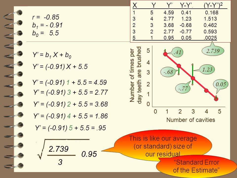 r = -0.85 b 1 = - 0.91 b 0 = 5.5 Y = b 1 X + b 0 Y = (-0.91) 3 + 5.5 = 2.77 Y = (-0.91) 1 + 5.5 = 4.59 Y = (-0.91) 2 + 5.5 = 3.68 Y = (-0.91) 4 + 5.5
