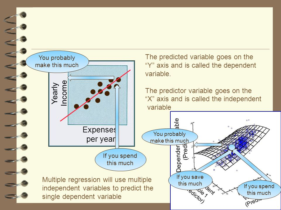 Multiple regression Used to describe the relationship between several independent variables and a dependent variable.