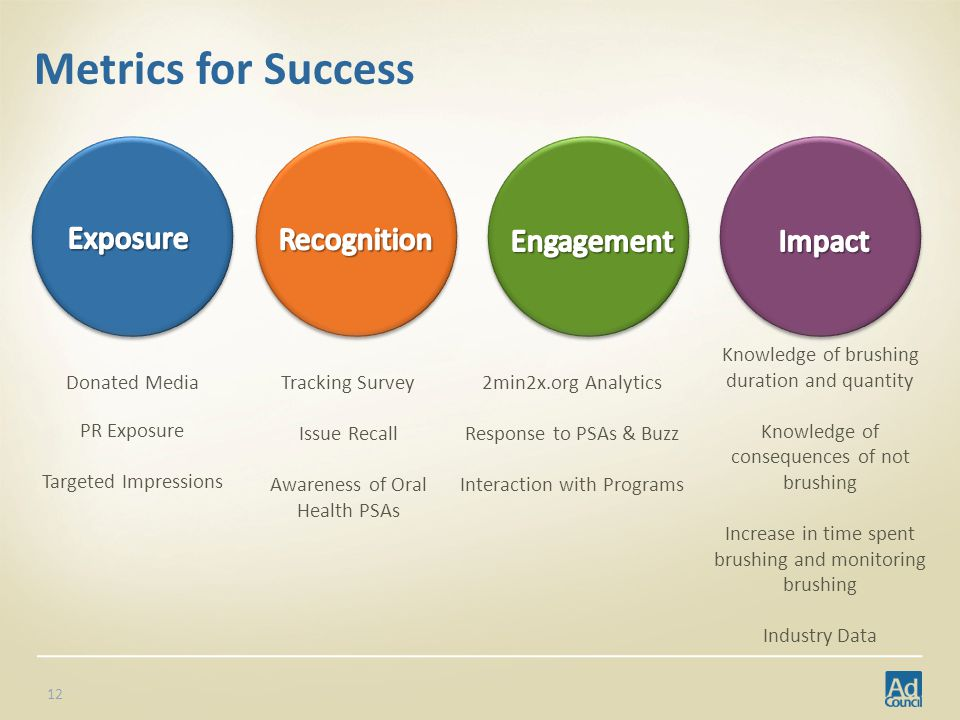 Metrics for Success Donated Media PR Exposure Targeted Impressions Tracking Survey Issue Recall Awareness of Oral Health PSAs 2min2x.org Analytics Response to PSAs & Buzz Interaction with Programs Knowledge of brushing duration and quantity Knowledge of consequences of not brushing Increase in time spent brushing and monitoring brushing Industry Data 12