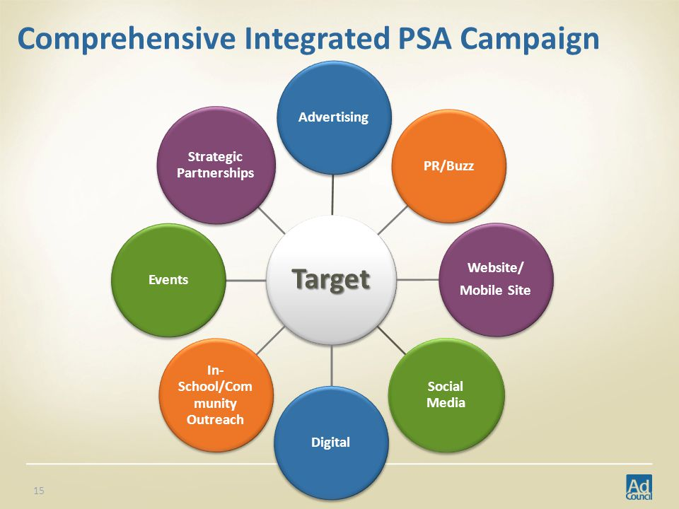 Comprehensive Integrated PSA Campaign Target AdvertisingPR/Buzz Website/ Mobile Site Social MediaDigital In- School/Com munity Outreach Events Strategic Partnerships 15