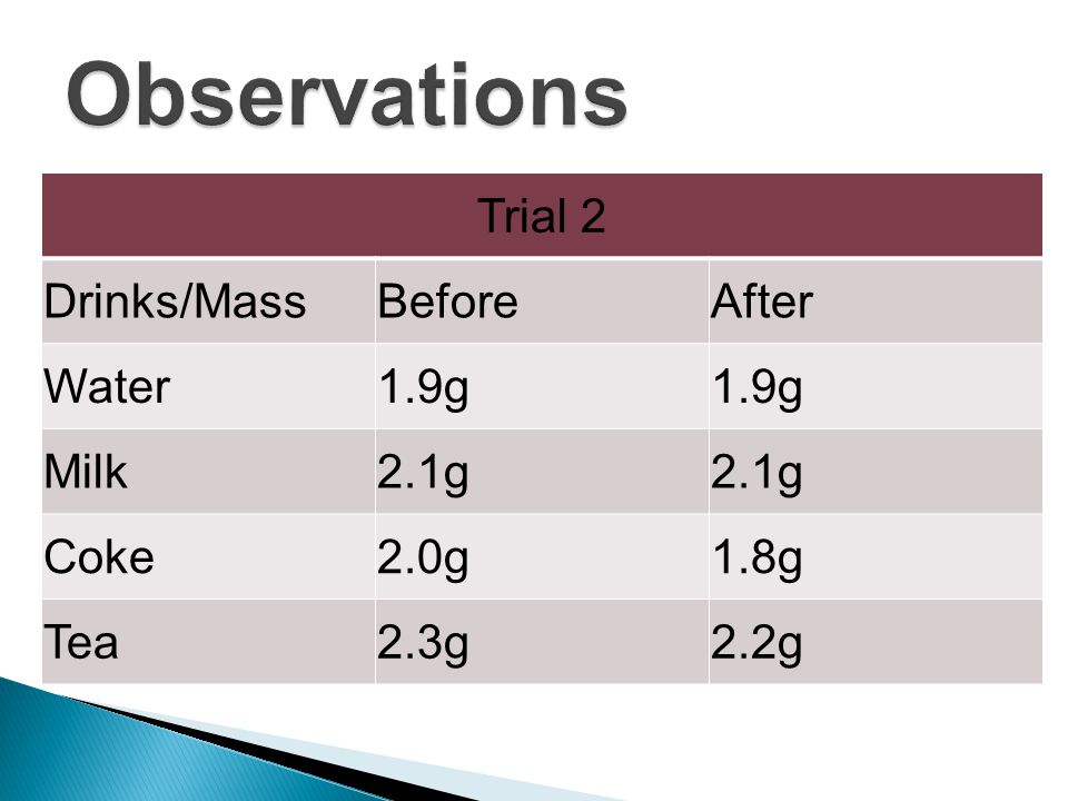 Trial 2 Drinks/MassBeforeAfter Water1.9g Milk2.1g Coke2.0g1.8g Tea2.3g2.2g
