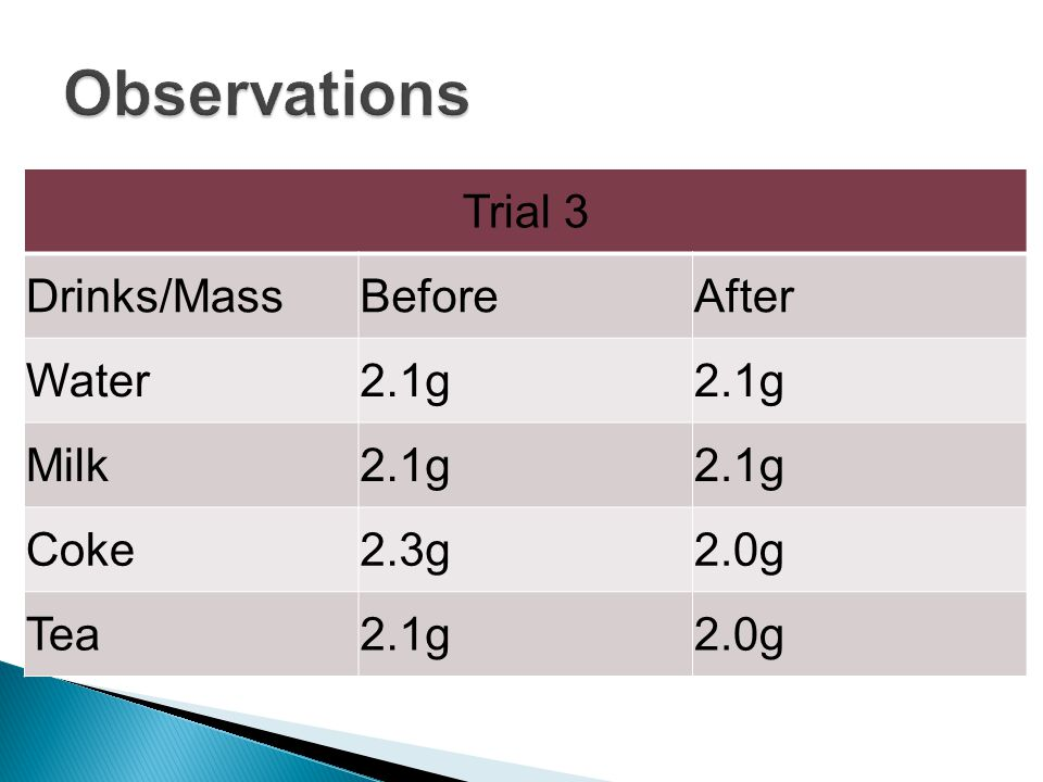 Trial 3 Drinks/MassBeforeAfter Water2.1g Milk2.1g Coke2.3g2.0g Tea2.1g2.0g