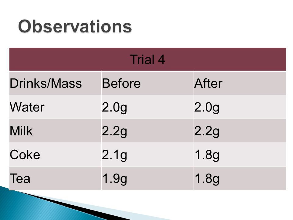 Trial 4 Drinks/MassBeforeAfter Water2.0g Milk2.2g Coke2.1g1.8g Tea1.9g1.8g