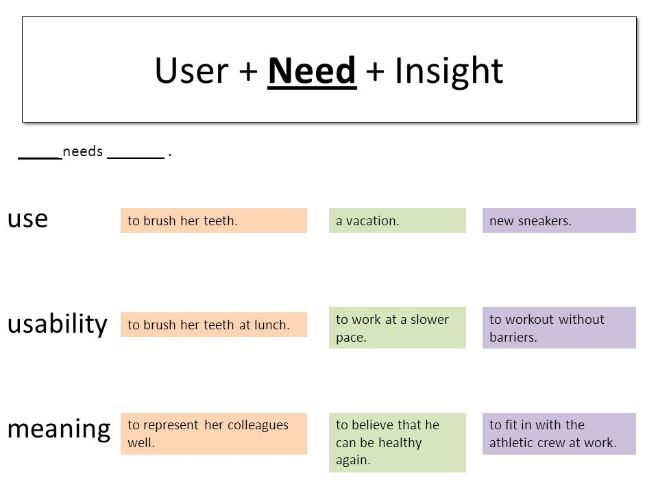use usability meaning User + Need + Insight to brush her teeth. _____ needs _______. to brush her teeth at lunch. to represent her colleagues well. a