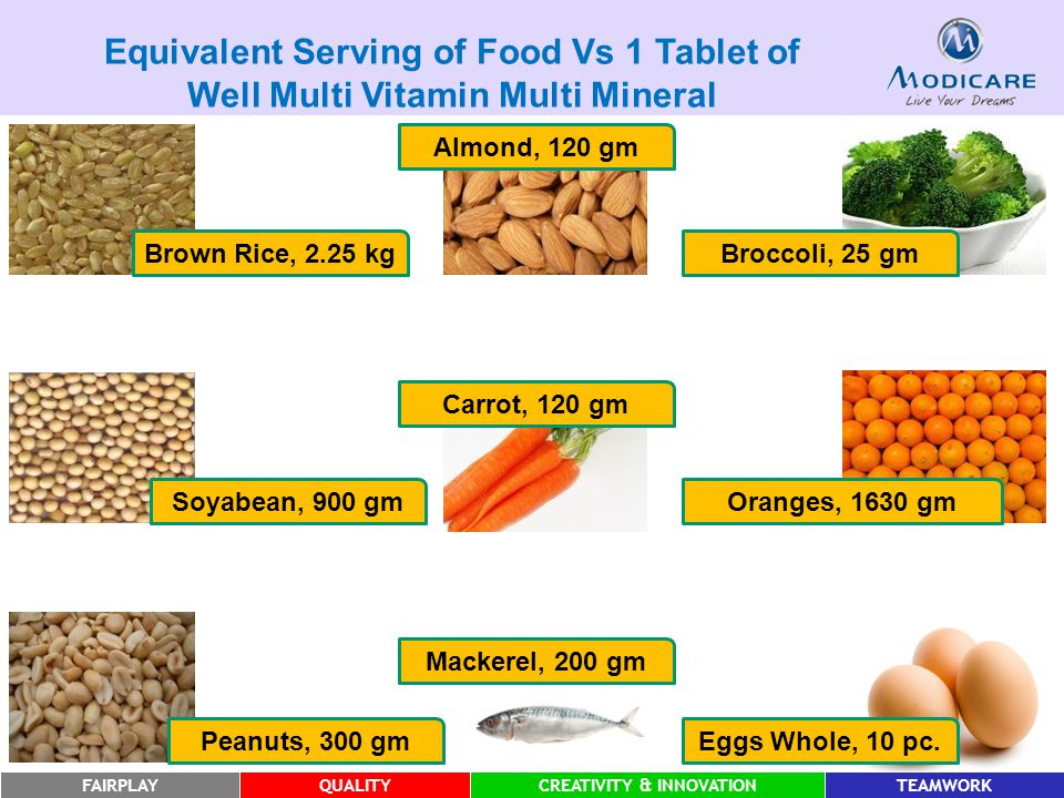 FAIRPLAYQUALITYCREATIVITY & INNOVATIONTEAMWORK Blackbean, 30 gm Rajmah, 875 gm Milk, 300 ml Tuar Dal, 100 gm Banana, 10 pc Pineapple, 225 gm Yogurt, 75 gm Spinach, 350 gm Paneer, 50 gm Equivalent Serving of Food Vs 1 Tablet of Well Multi Vitamin Multi Mineral