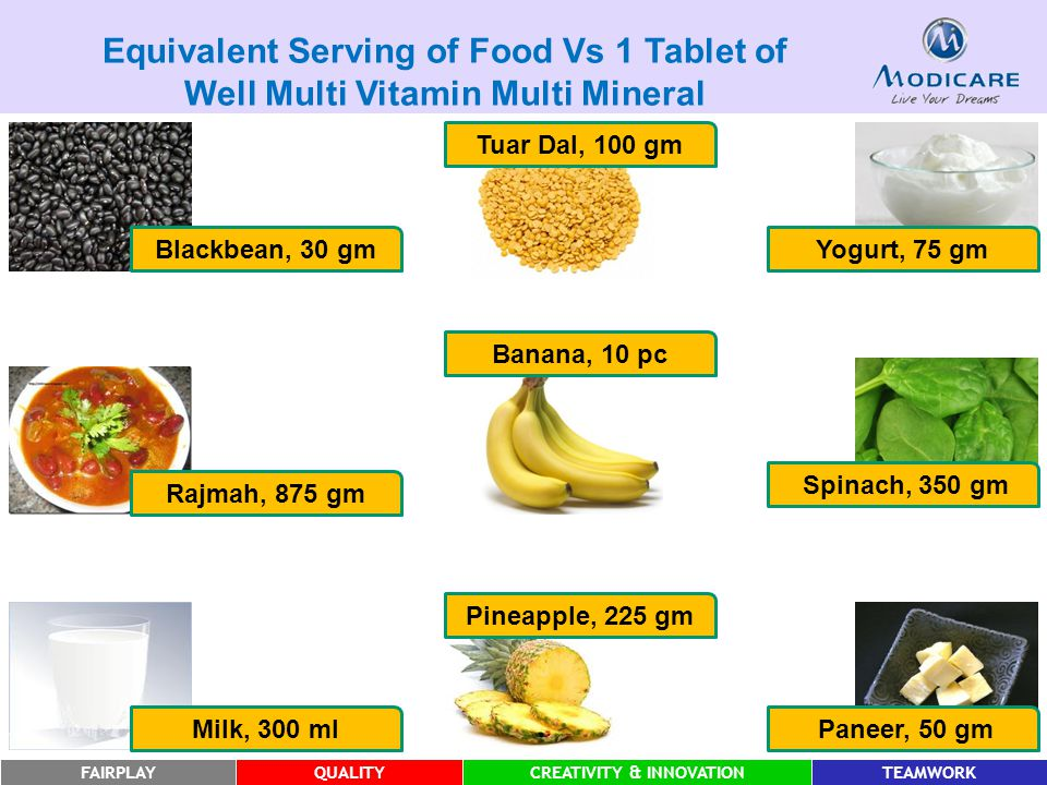 FAIRPLAYQUALITYCREATIVITY & INNOVATIONTEAMWORK Blackbean, 30 gm Rajmah, 875 gm Milk, 300 ml Tuar Dal, 100 gm Banana, 10 pc Pineapple, 225 gm Yogurt, 75 gm Spinach, 350 gm Paneer, 50 gm Equivalent Serving of Food Vs 1 Tablet of Well Multi Vitamin Multi Mineral