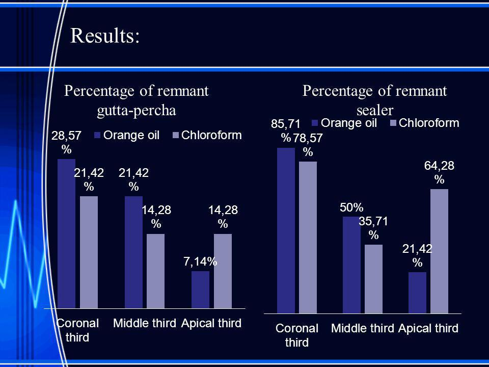 Results: Percentage of remnant gutta-percha Percentage of remnant sealer