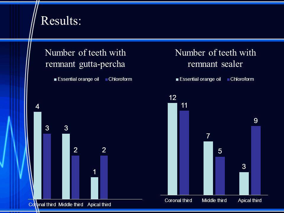 Results: Percentage of remnant gutta-percha Percentage of remnant sealer