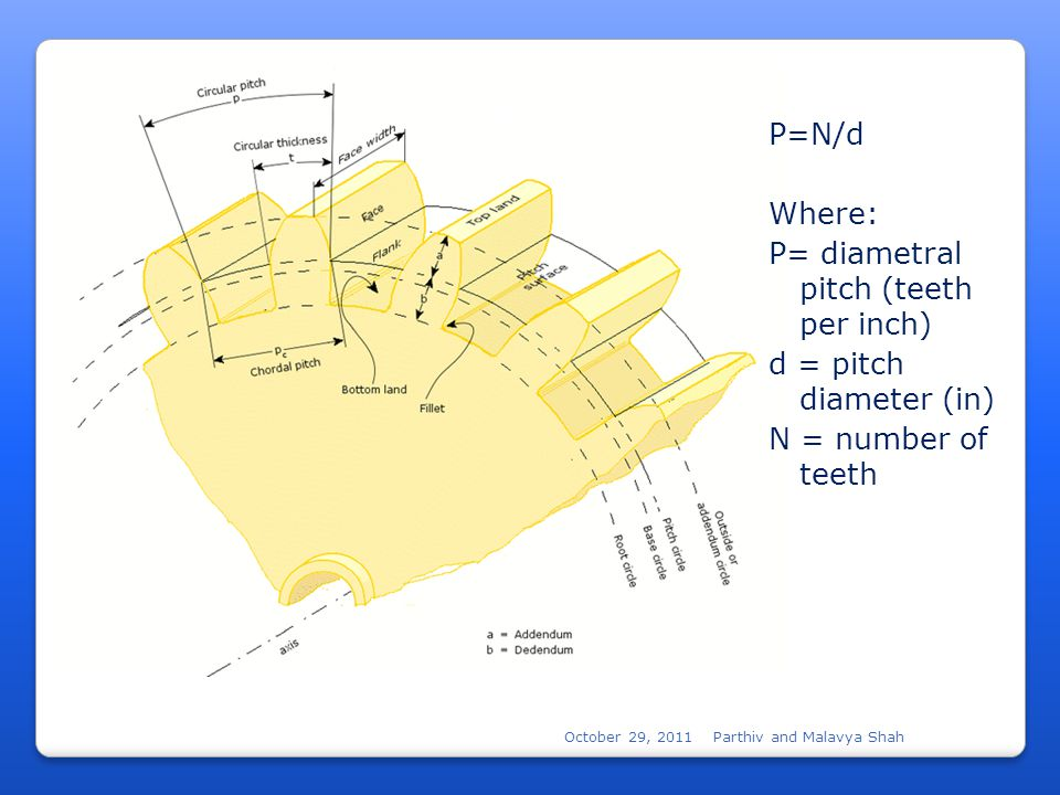October 29, 2011Parthiv and Malavya Shah P=N/d Where: P= diametral pitch (teeth per inch) d = pitch diameter (in) N = number of teeth