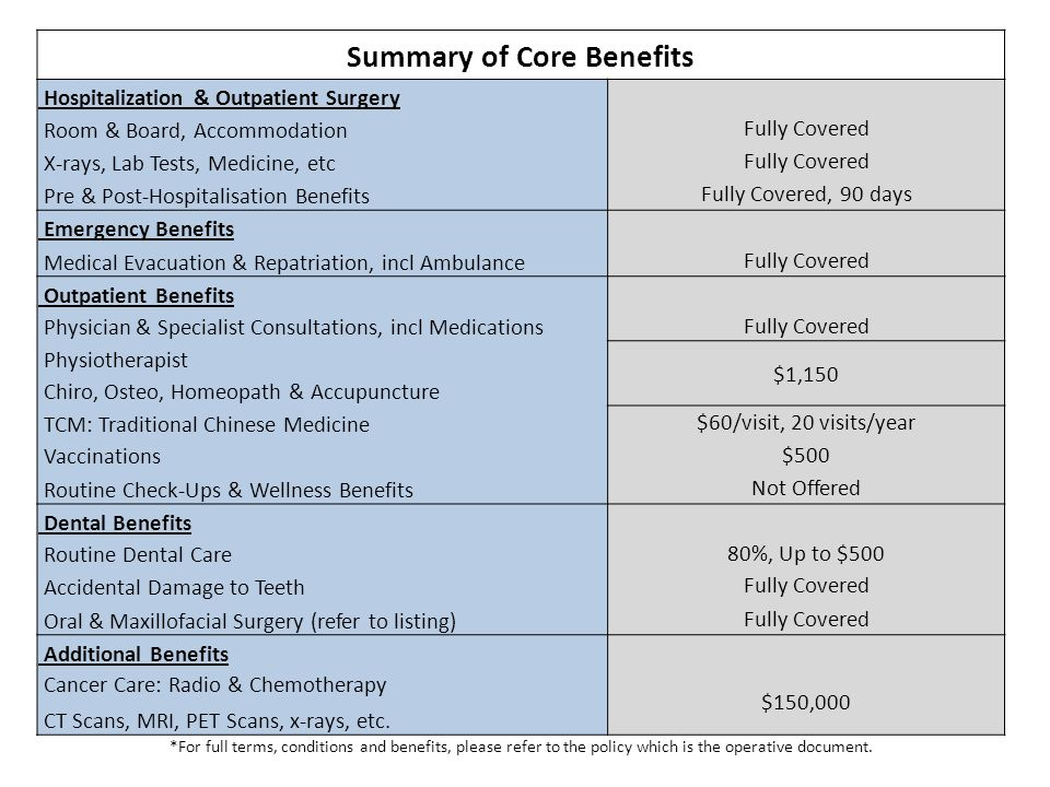Summary of Core Benefits Hospitalization & Outpatient Surgery Room & Board, Accommodation Fully Covered X-rays, Lab Tests, Medicine, etc Fully Covered