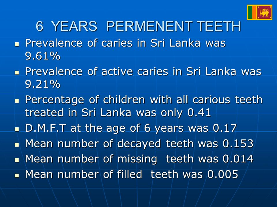 6 YEARS PERMENENT TEETH Prevalence of caries in Sri Lanka was 9.61% Prevalence of caries in Sri Lanka was 9.61% Prevalence of active caries in Sri Lanka was 9.21% Prevalence of active caries in Sri Lanka was 9.21% Percentage of children with all carious teeth treated in Sri Lanka was only 0.41 Percentage of children with all carious teeth treated in Sri Lanka was only 0.41 D.M.F.T at the age of 6 years was 0.17 D.M.F.T at the age of 6 years was 0.17 Mean number of decayed teeth was 0.153 Mean number of decayed teeth was 0.153 Mean number of missing teeth was 0.014 Mean number of missing teeth was 0.014 Mean number of filled teeth was 0.005 Mean number of filled teeth was 0.005