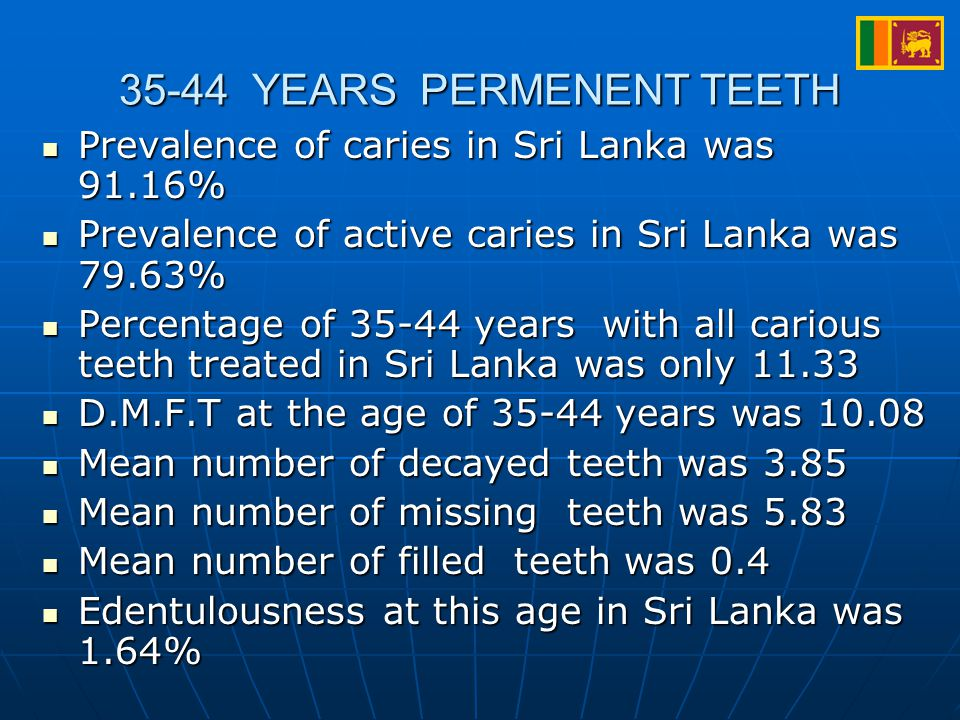 35-44 YEARS PERMENENT TEETH Prevalence of caries in Sri Lanka was 91.16% Prevalence of caries in Sri Lanka was 91.16% Prevalence of active caries in Sri Lanka was 79.63% Prevalence of active caries in Sri Lanka was 79.63% Percentage of 35-44 years with all carious teeth treated in Sri Lanka was only 11.33 Percentage of 35-44 years with all carious teeth treated in Sri Lanka was only 11.33 D.M.F.T at the age of 35-44 years was 10.08 D.M.F.T at the age of 35-44 years was 10.08 Mean number of decayed teeth was 3.85 Mean number of decayed teeth was 3.85 Mean number of missing teeth was 5.83 Mean number of missing teeth was 5.83 Mean number of filled teeth was 0.4 Mean number of filled teeth was 0.4 Edentulousness at this age in Sri Lanka was 1.64% Edentulousness at this age in Sri Lanka was 1.64%