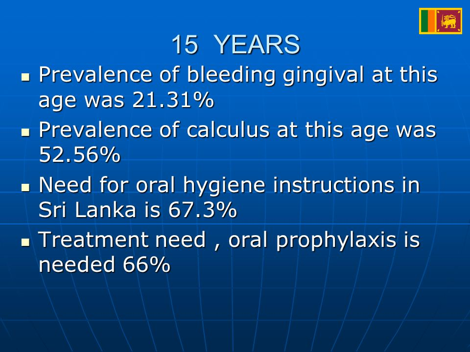 15 YEARS Prevalence of bleeding gingival at this age was 21.31% Prevalence of bleeding gingival at this age was 21.31% Prevalence of calculus at this age was 52.56% Prevalence of calculus at this age was 52.56% Need for oral hygiene instructions in Sri Lanka is 67.3% Need for oral hygiene instructions in Sri Lanka is 67.3% Treatment need, oral prophylaxis is needed 66% Treatment need, oral prophylaxis is needed 66%