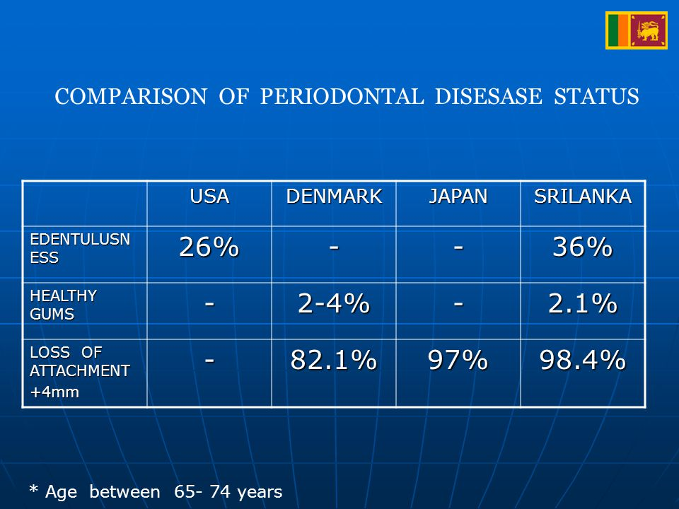 USADENMARKJAPANSRILANKA EDENTULUSN ESS 26%--36% HEALTHY GUMS -2-4%-2.1% LOSS OF ATTACHMENT +4mm-82.1%97%98.4% * Age between 65- 74 years COMPARISON OF PERIODONTAL DISESASE STATUS