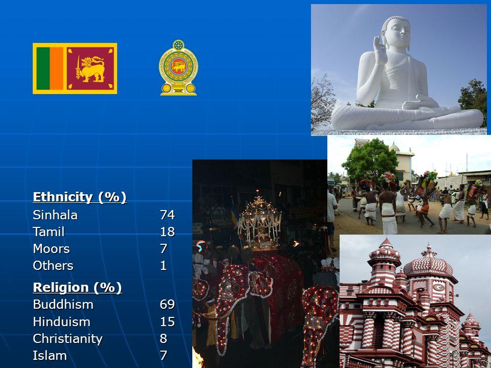 Ethnicity (%) Sinhala 74 Tamil 18 Moors 7 Others1 Religion (%) Buddhism 69 Hinduism 15 Christianity 8 Islam7