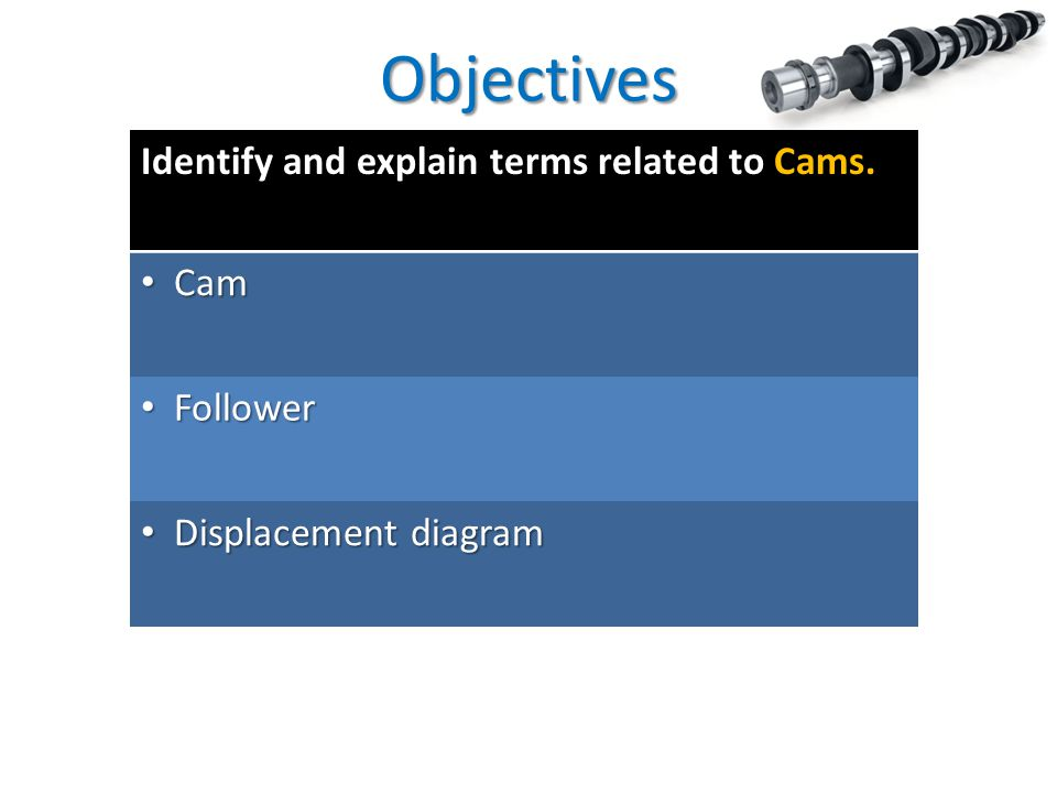 Objectives Identify and explain terms related to Cams. Cam Cam Follower Follower Displacement diagram Displacement diagram