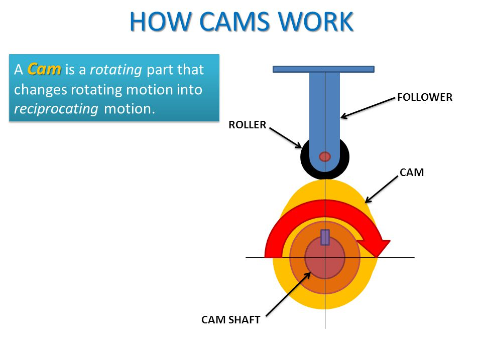 HOW CAMS WORK FOLLOWER ROLLER CAM CAM SHAFT Cam A Cam is a rotating part that changes rotating motion into reciprocating motion.