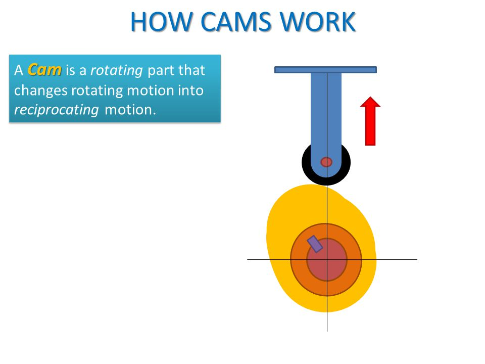 HOW CAMS WORK Cam A Cam is a rotating part that changes rotating motion into reciprocating motion.