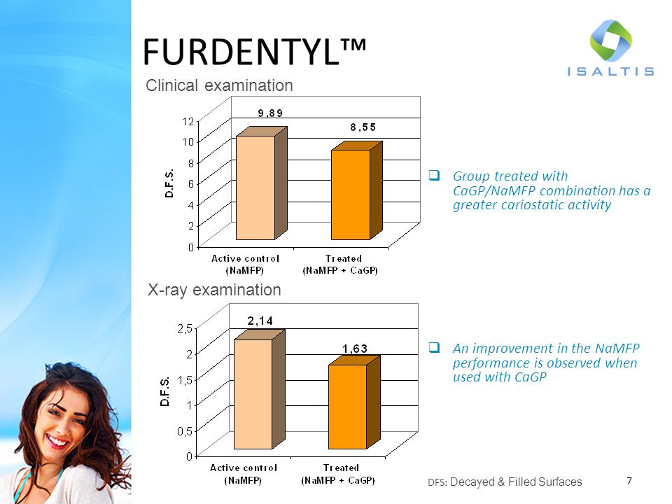 A decrease in the enamel dissolution is observed when NaMFP is combined with CaGP The fluorine hydroxyapatite content is greater in the group treated by the combination Optimal ratio : CaGP/NaMFP = 10:1 8 FURDENTYL