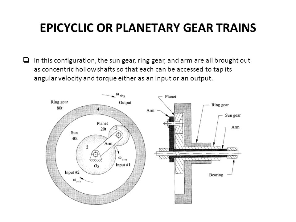 EPICYCLIC OR PLANETARY GEAR TRAINS In this configuration, the sun gear, ring gear, and arm are all brought out as concentric hollow shafts so that each can be accessed to tap its angular velocity and torque either as an input or an output.