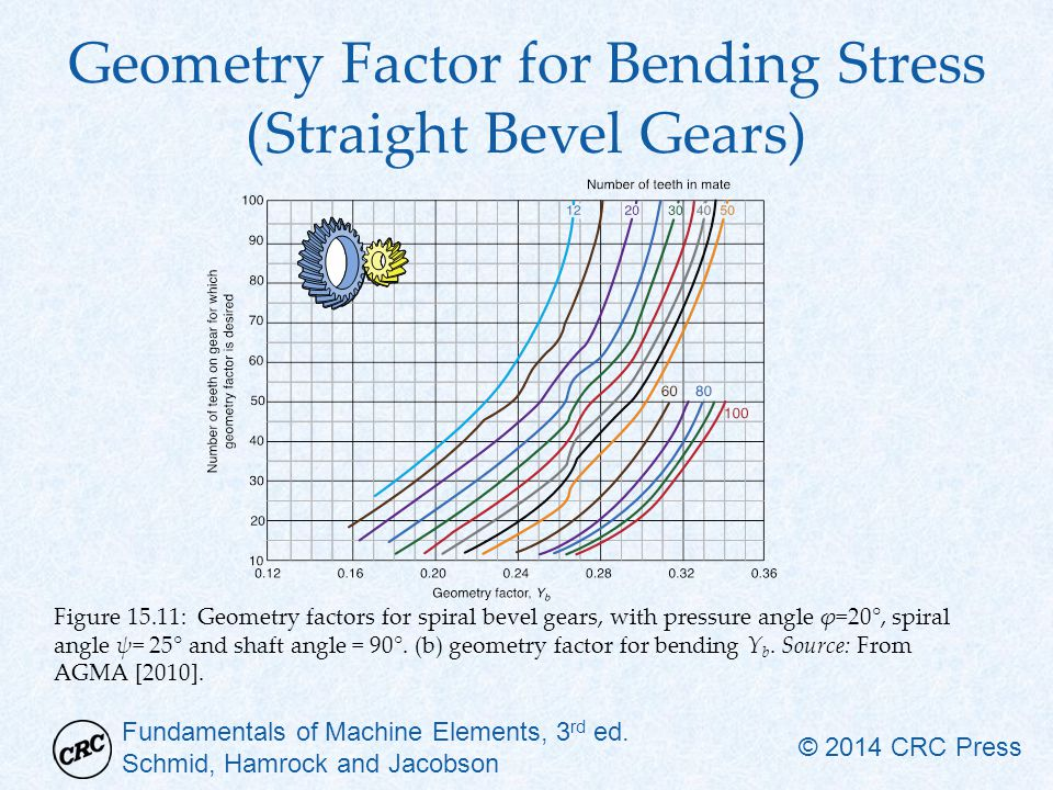 Fundamentals of Machine Elements, 3 rd ed. Schmid, Hamrock and Jacobson © 2014 CRC Press Geometry Factor for Bending Stress (Straight Bevel Gears) Fig