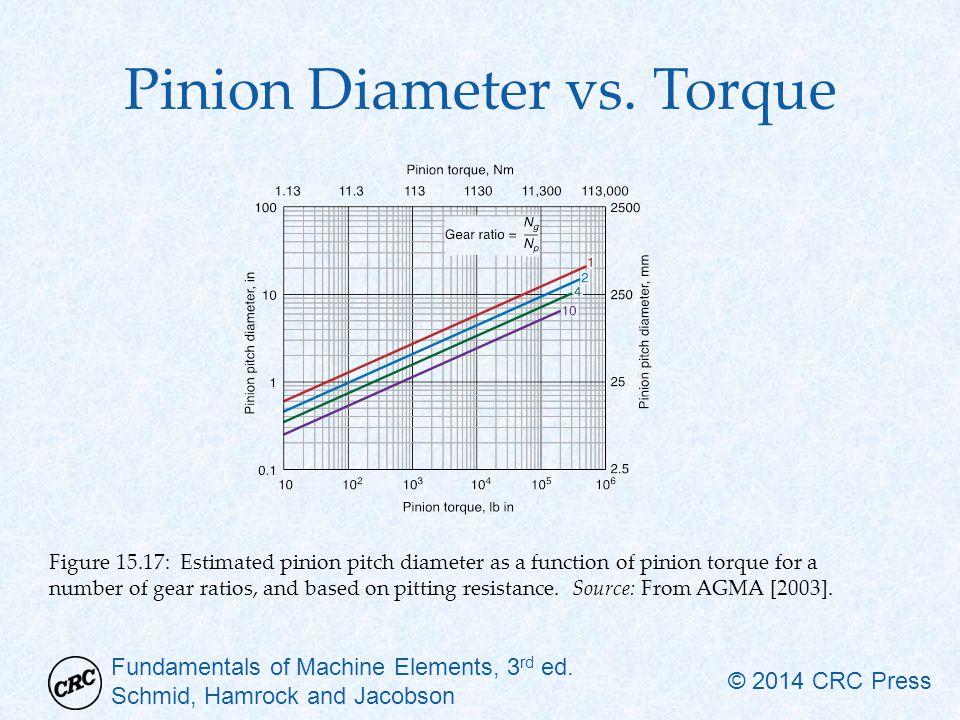 Fundamentals of Machine Elements, 3 rd ed. Schmid, Hamrock and Jacobson © 2014 CRC Press Pinion Diameter vs. Torque Figure 15.17: Estimated pinion pit
