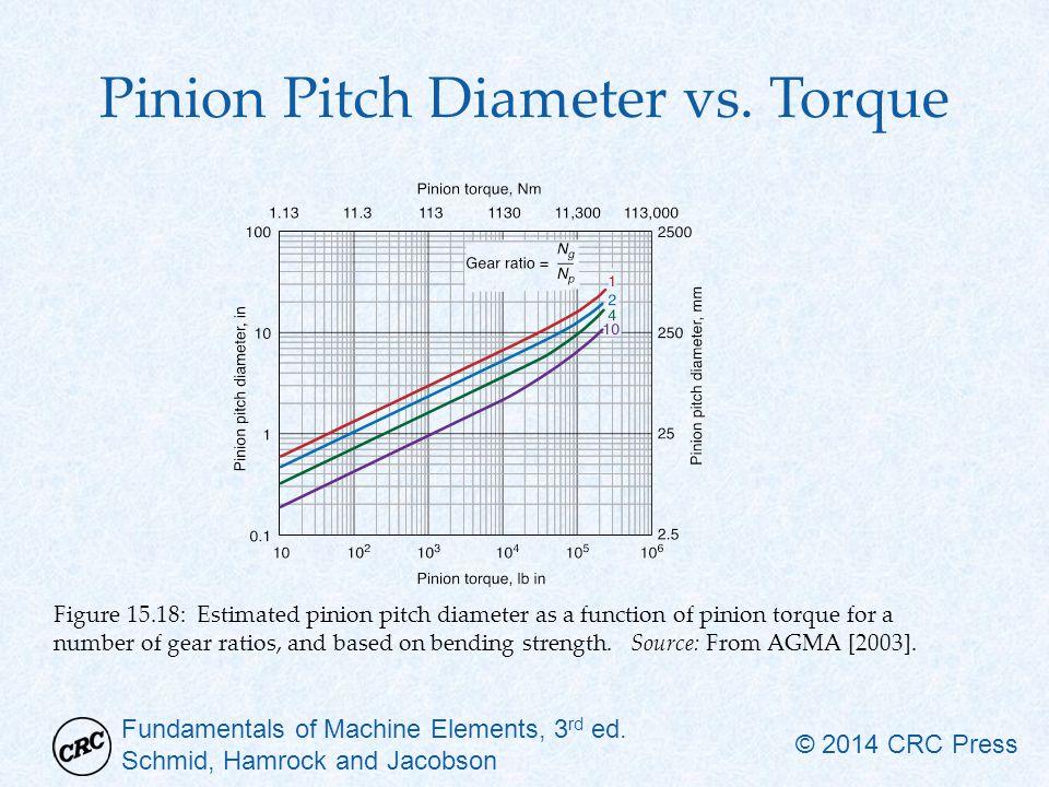 Fundamentals of Machine Elements, 3 rd ed. Schmid, Hamrock and Jacobson © 2014 CRC Press Pinion Pitch Diameter vs. Torque Figure 15.18: Estimated pini