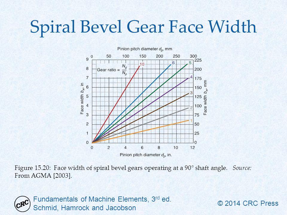 Fundamentals of Machine Elements, 3 rd ed. Schmid, Hamrock and Jacobson © 2014 CRC Press Spiral Bevel Gear Face Width Figure 15.20: Face width of spir