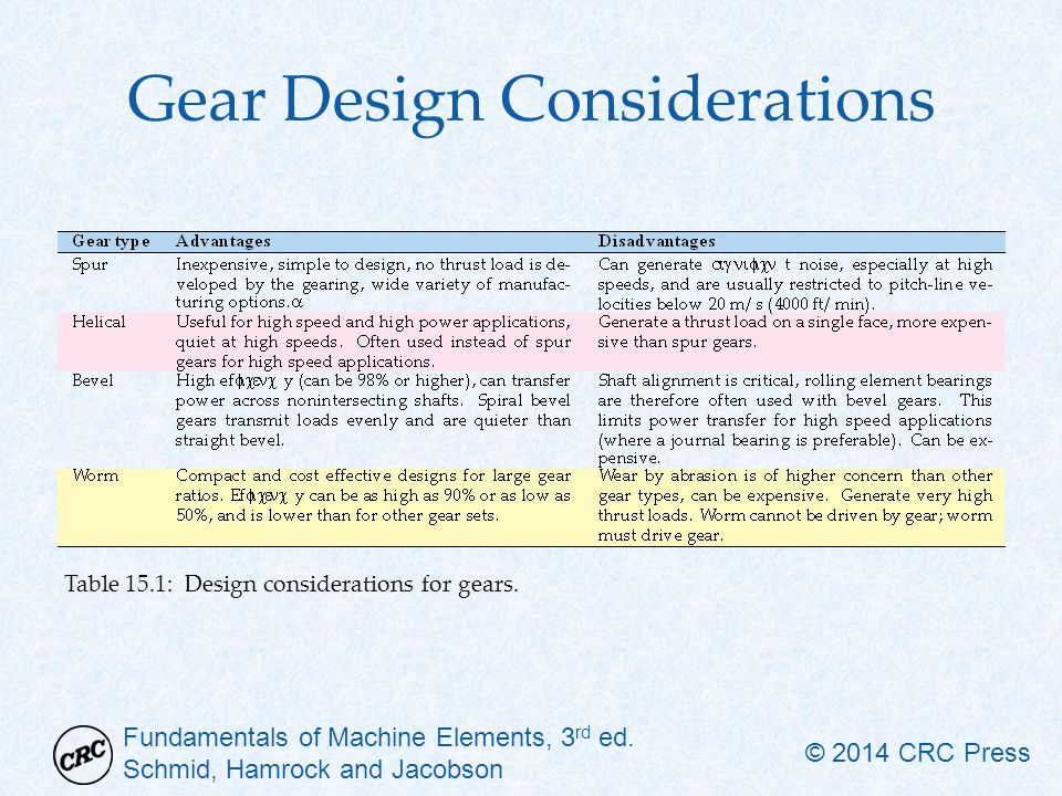 Fundamentals of Machine Elements, 3 rd ed. Schmid, Hamrock and Jacobson © 2014 CRC Press Gear Design Considerations Table 15.1: Design considerations