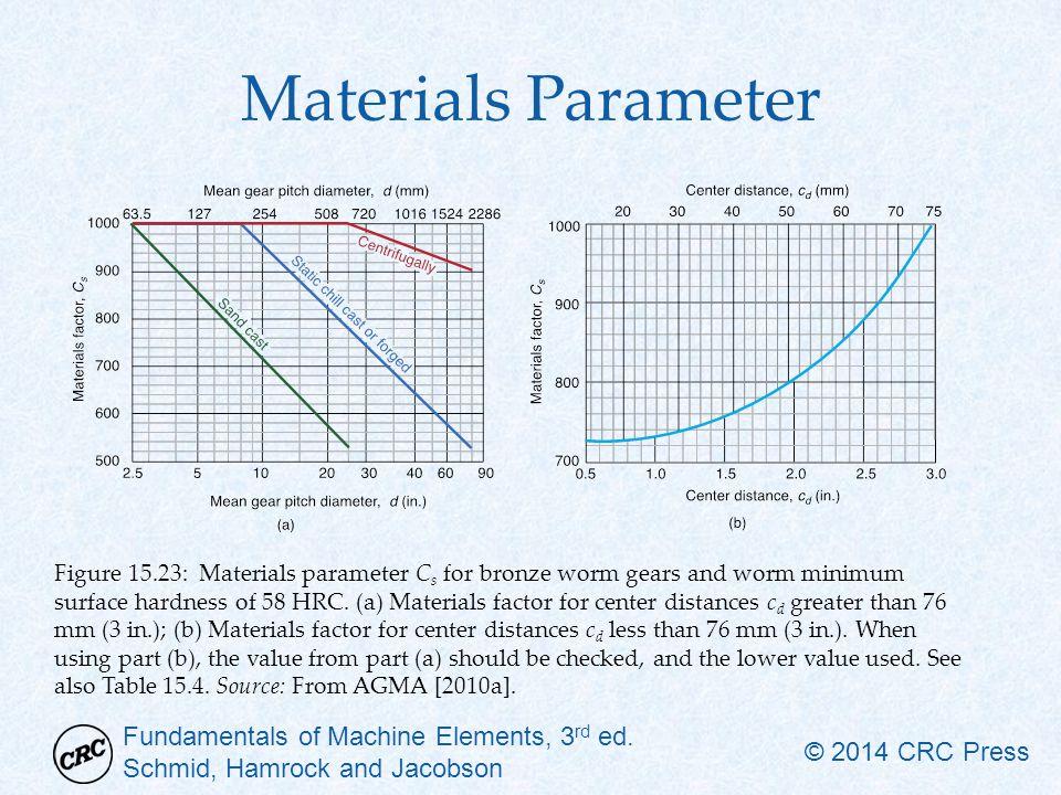 Fundamentals of Machine Elements, 3 rd ed. Schmid, Hamrock and Jacobson © 2014 CRC Press Materials Parameter Figure 15.23: Materials parameter C s for