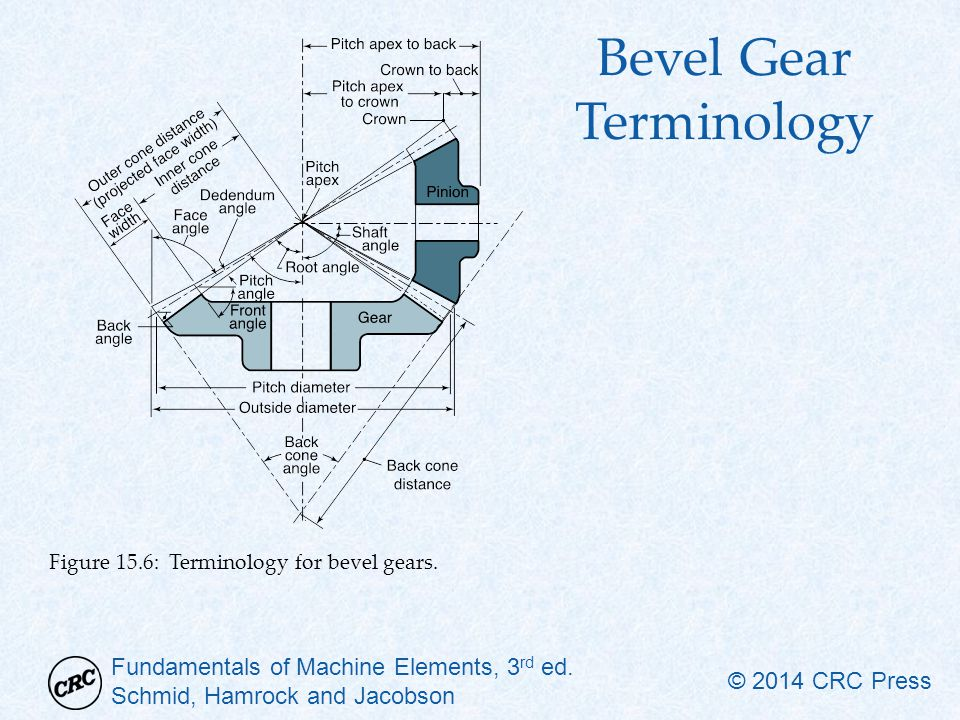 Fundamentals of Machine Elements, 3 rd ed. Schmid, Hamrock and Jacobson © 2014 CRC Press Bevel Gear Terminology Figure 15.6: Terminology for bevel gea