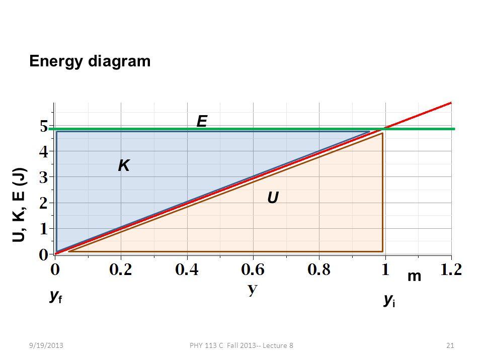 9/19/2013PHY 113 C Fall 2013-- Lecture 821 Energy diagram E yiyi yfyf K U U, K, E (J) m