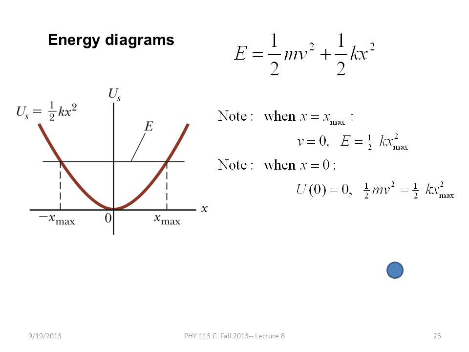 9/19/2013PHY 113 C Fall 2013-- Lecture 823 Energy diagrams
