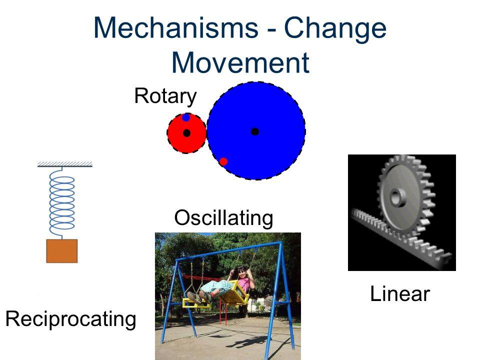 Mechanisms - Change Movement Rotary Linear Reciprocating Oscillating