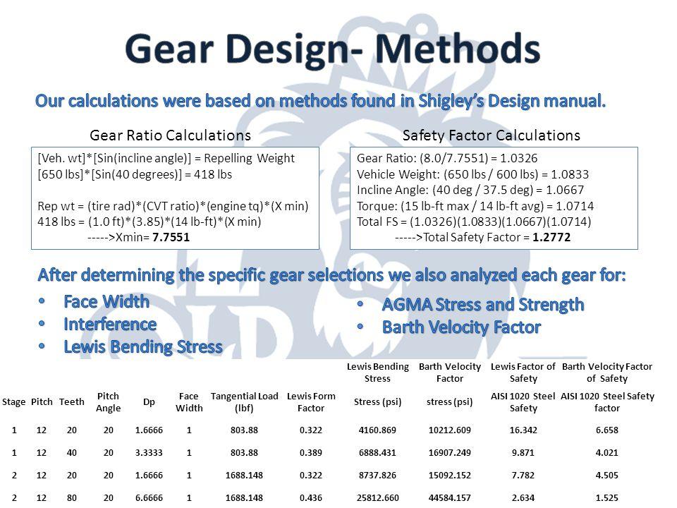 [Veh. wt]*[Sin(incline angle)] = Repelling Weight [650 lbs]*[Sin(40 degrees)] = 418 lbs Rep wt = (tire rad)*(CVT ratio)*(engine tq)*(X min) 418 lbs =