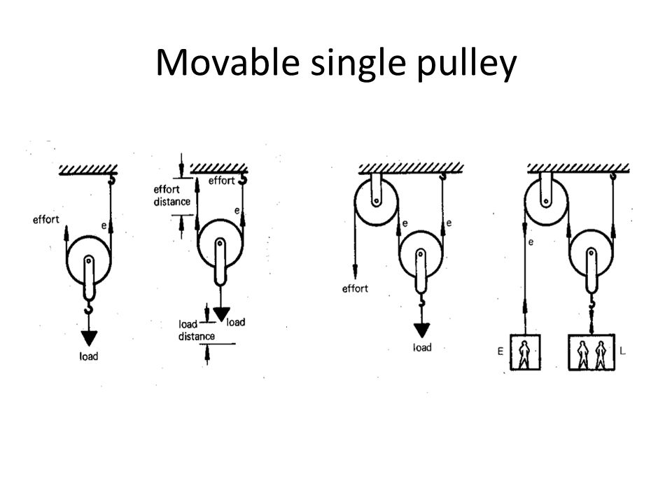 Movable single pulley