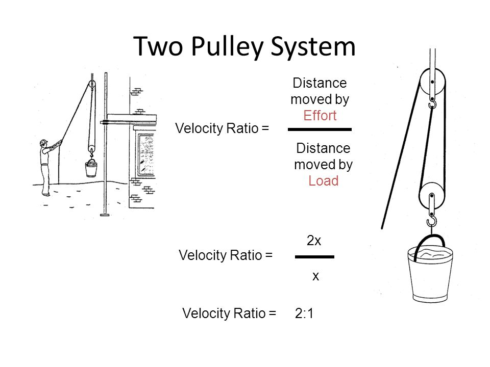 Two Pulley System Velocity Ratio = Distance moved by Effort Distance moved by Load Velocity Ratio = 2x x Velocity Ratio = 2:1