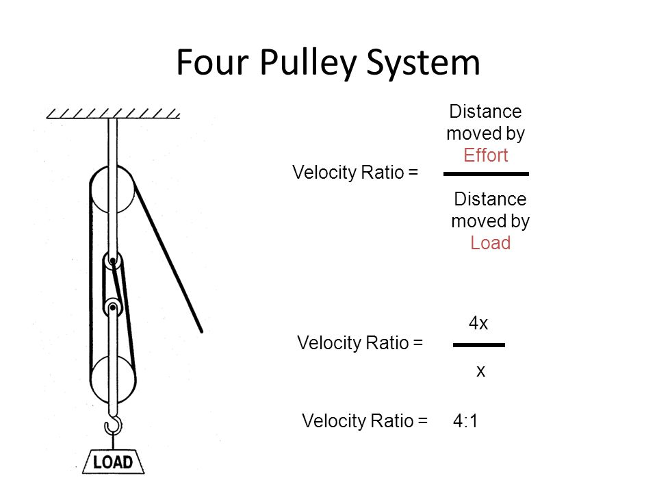 Four Pulley System Velocity Ratio = Distance moved by Effort Distance moved by Load Velocity Ratio = 4x x Velocity Ratio = 4:1