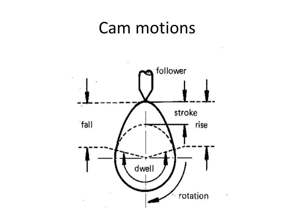 Cam motions
