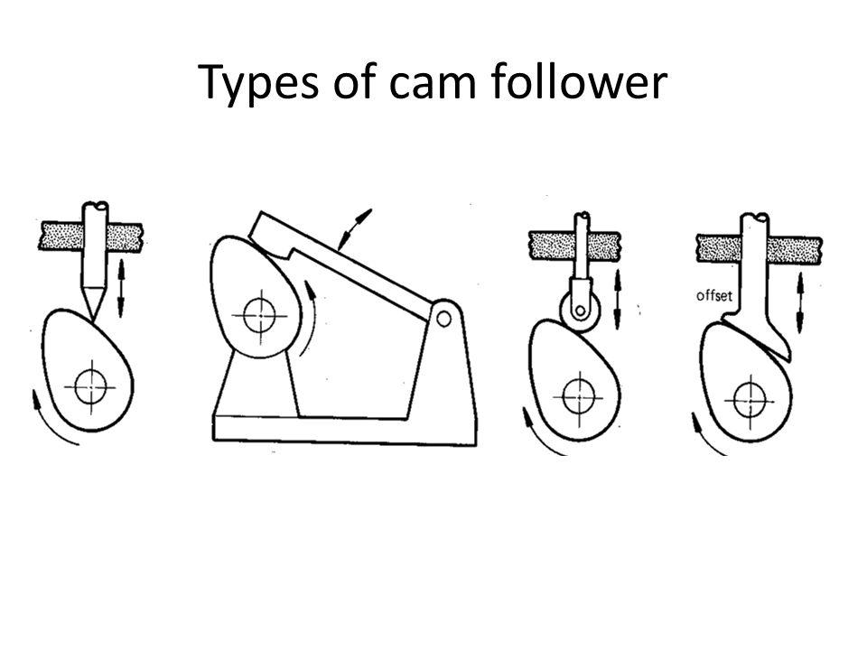 Types of cam follower