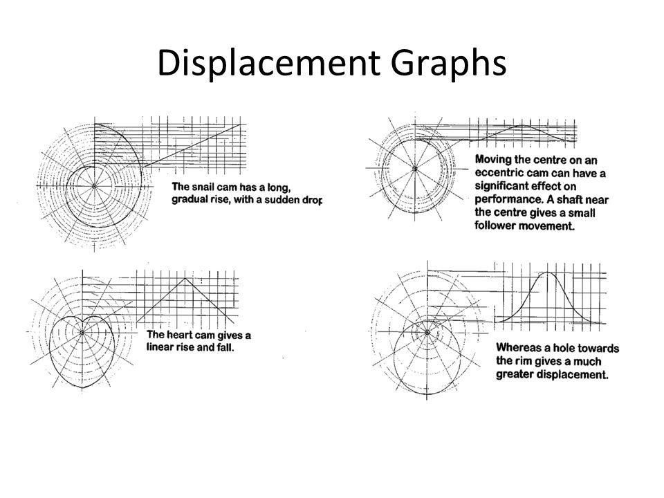 Displacement Graphs