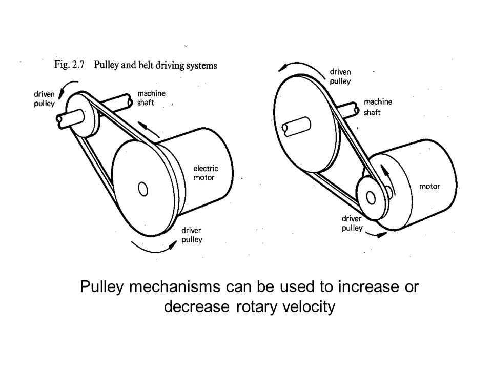 Pulley mechanisms can be used to increase or decrease rotary velocity