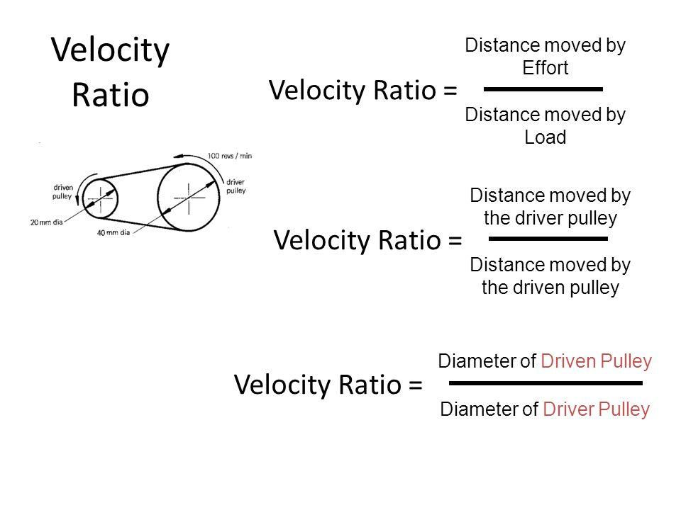 Velocity Ratio Velocity Ratio = Distance moved by Effort Distance moved by Load Velocity Ratio = Distance moved by the driver pulley Distance moved by the driven pulley Velocity Ratio = Diameter of Driven Pulley Diameter of Driver Pulley