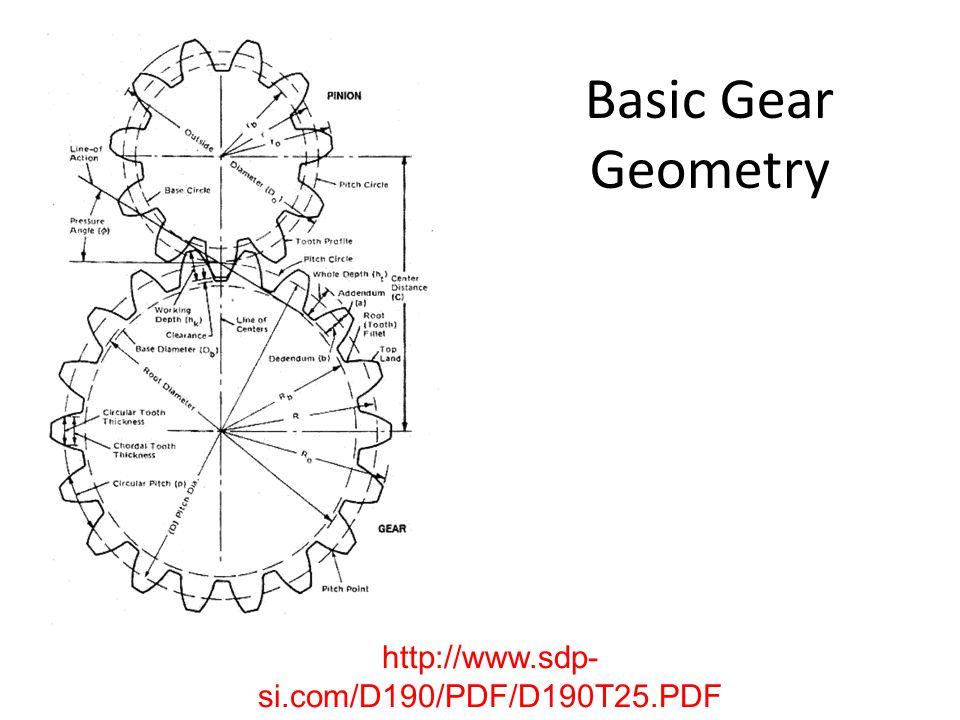Basic Gear Geometry http://www.sdp- si.com/D190/PDF/D190T25.PDF