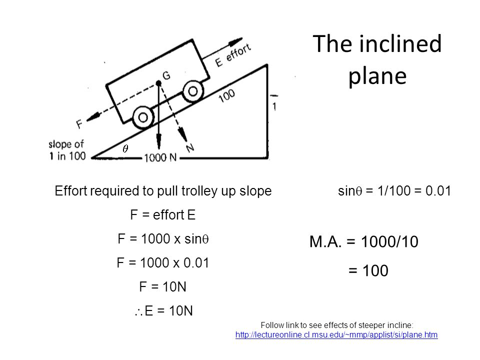 Effort required to pull trolley up slope F = effort E F = 1000 x sin F = 1000 x 0.01 F = 10N E = 10N sin = 1/100 = 0.01 M.A.