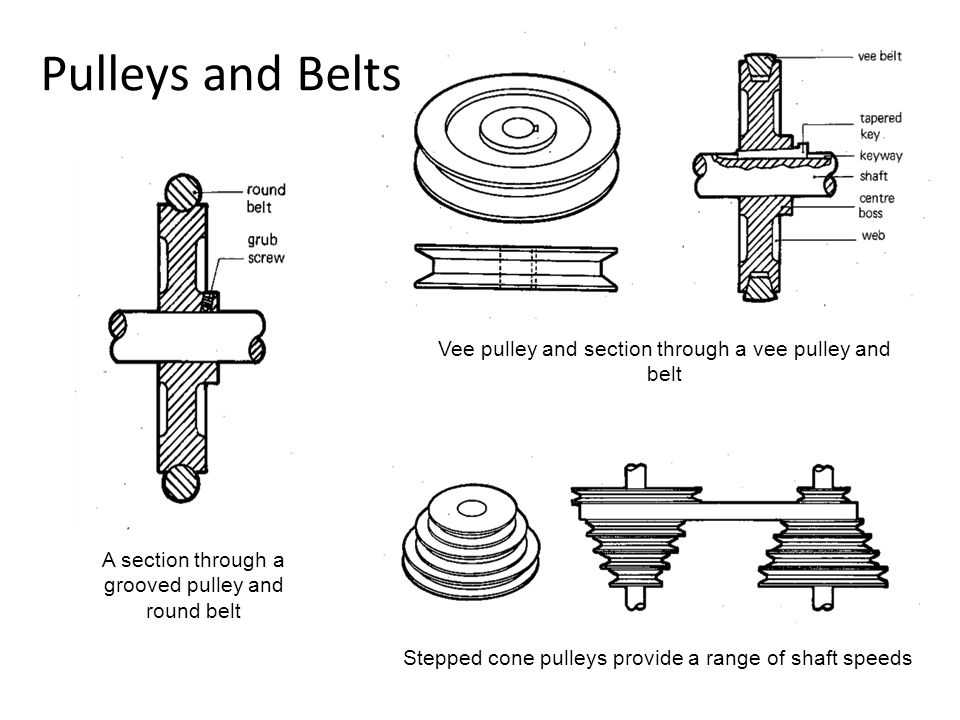 Pulleys and Belts A section through a grooved pulley and round belt Vee pulley and section through a vee pulley and belt Stepped cone pulleys provide a range of shaft speeds