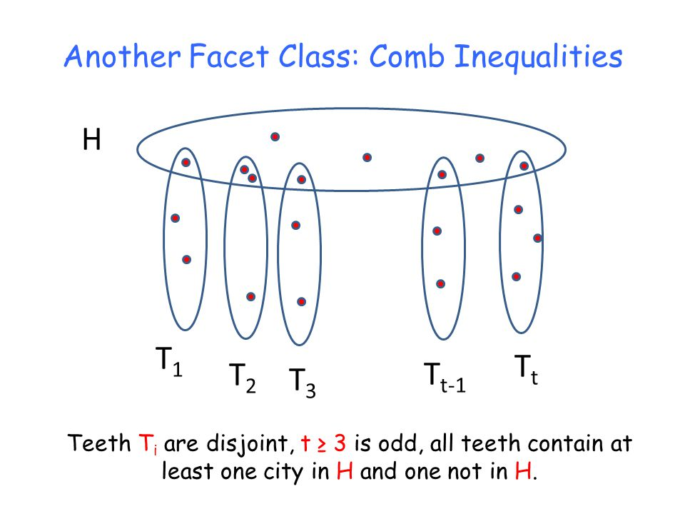 Another Facet Class: Comb Inequalities H T1T1 T2T2 T3T3 T t-1 TtTt Teeth T i are disjoint, t 3 is odd, all teeth contain at least one city in H and one not in H.